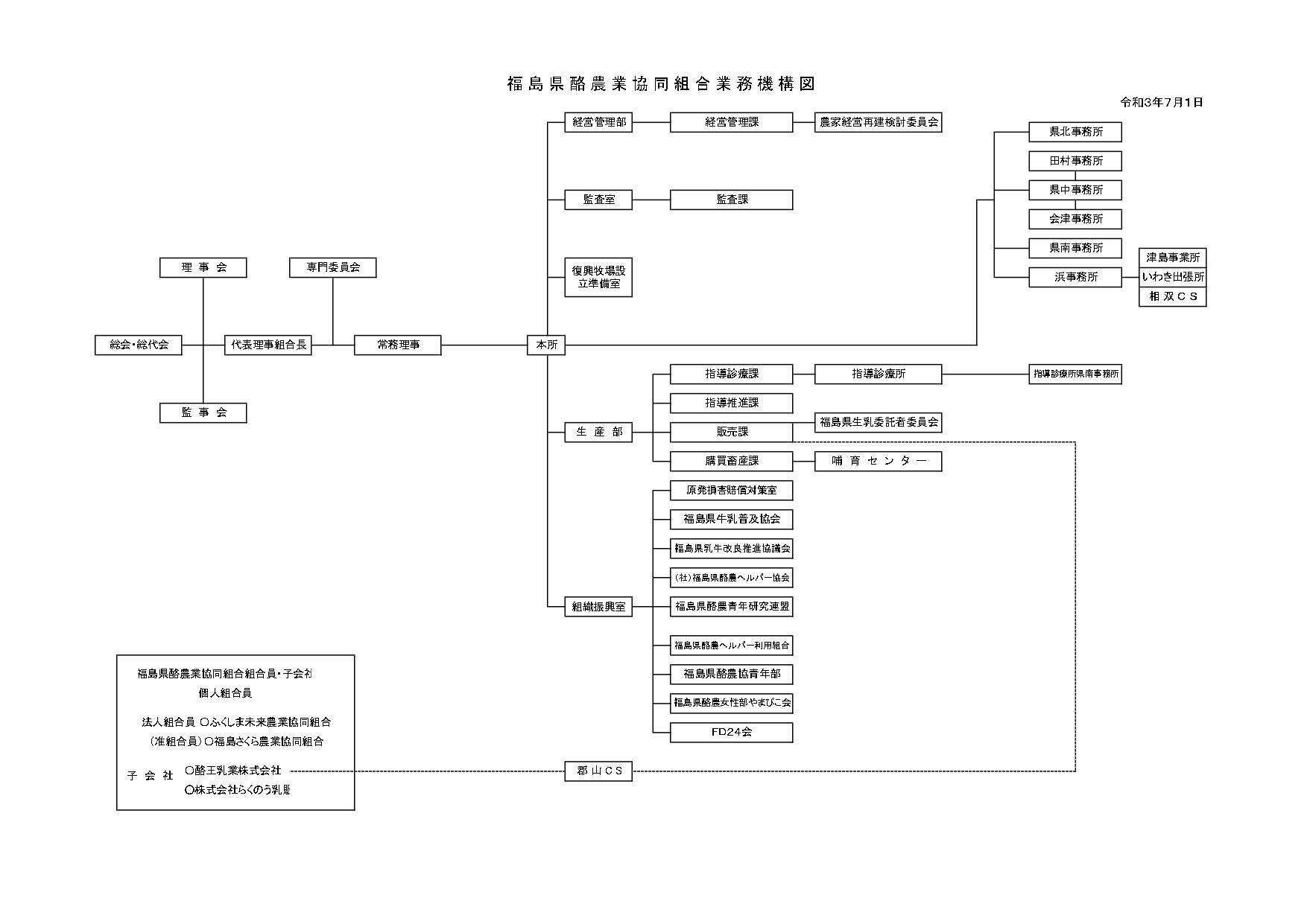機構図 2021.7.1_page-0001